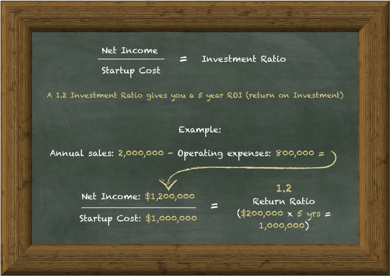 Business Plan Basics: Projecting Startup Investment ROI