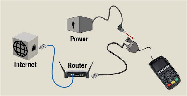 image showing the pieces need to connect the card reader to the internet