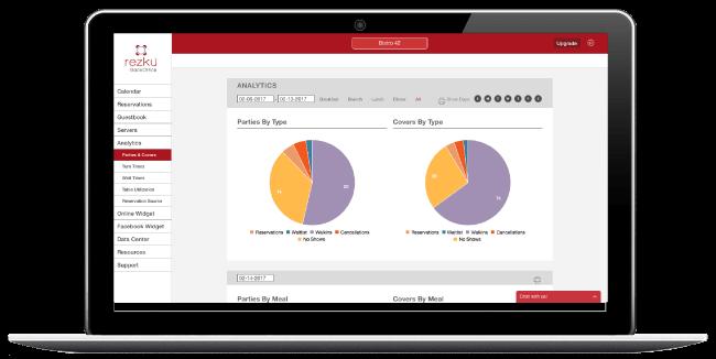 Laptop screen with analytics for Rezku Waitlist