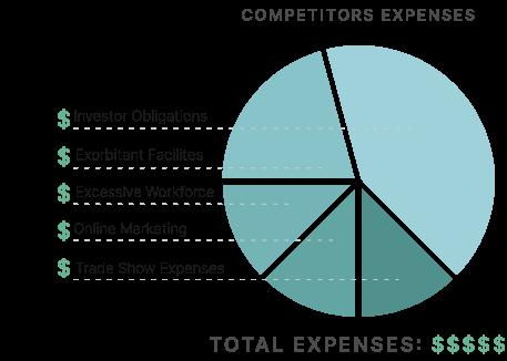 competitors expenses