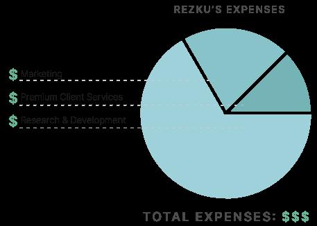 rezku's expenses
